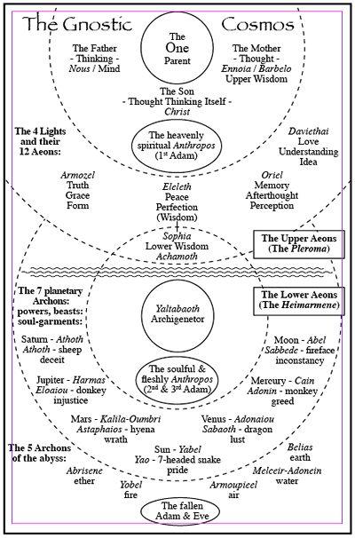 gnostic cosmology